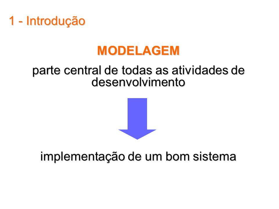 1 - Introdução MODELAGEM parte central de todas as atividades de desenvolvimento implementação de um bom sistema