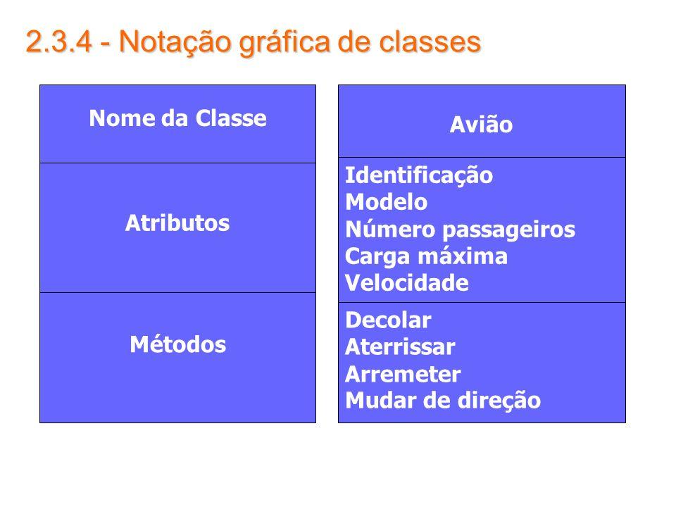2.3.4 - Notação gráfica de classes Atributos Métodos Nome da Classe Avião Identificação Modelo Número passageiros Carga máxima Velocidade Decolar Ater