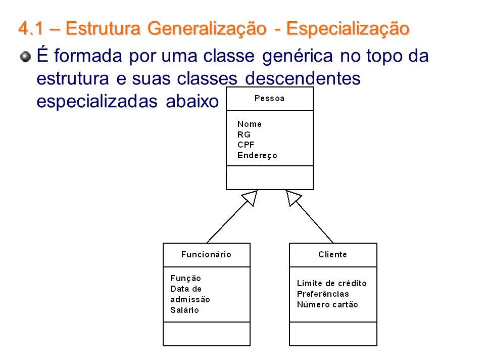 4.1 – Estrutura Generalização - Especialização É formada por uma classe genérica no topo da estrutura e suas classes descendentes especializadas abaix