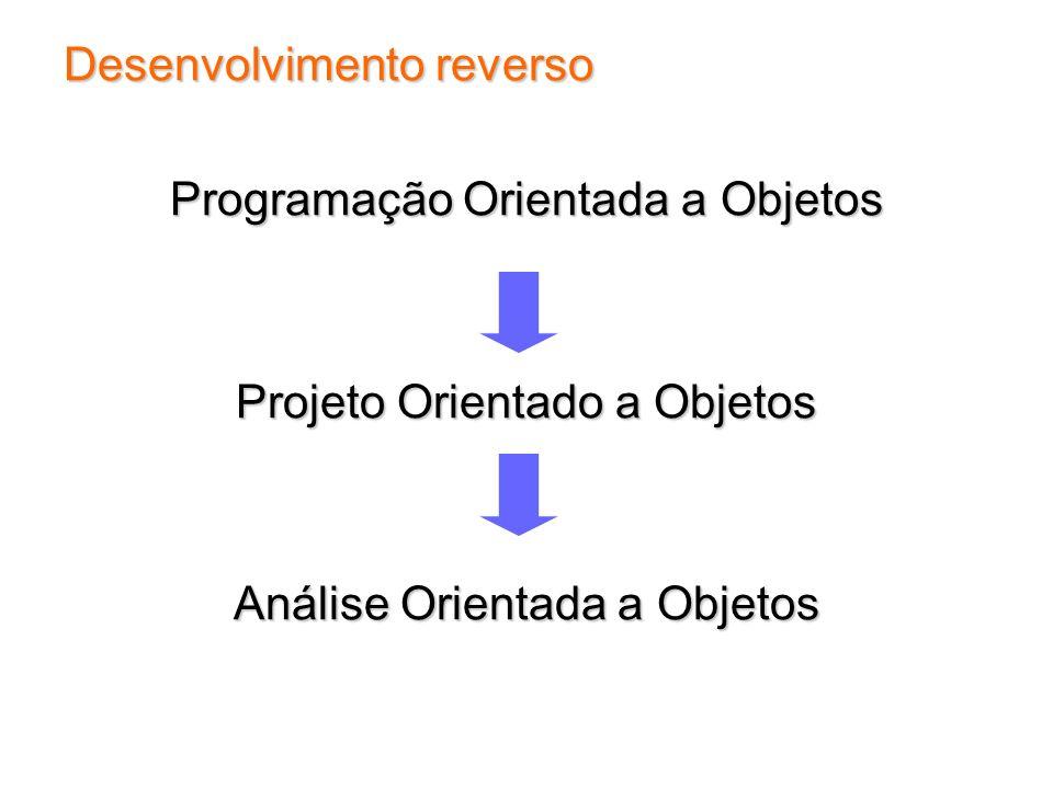 Desenvolvimento reverso Programação Orientada a Objetos Projeto Orientado a Objetos Análise Orientada a Objetos