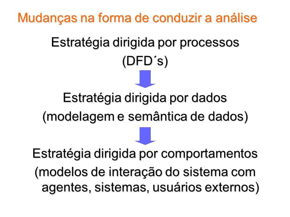 Mudanças na forma de conduzir a análise Estratégia dirigida por processos (DFD´s) Estratégia dirigida por dados (modelagem e semântica de dados) Estra