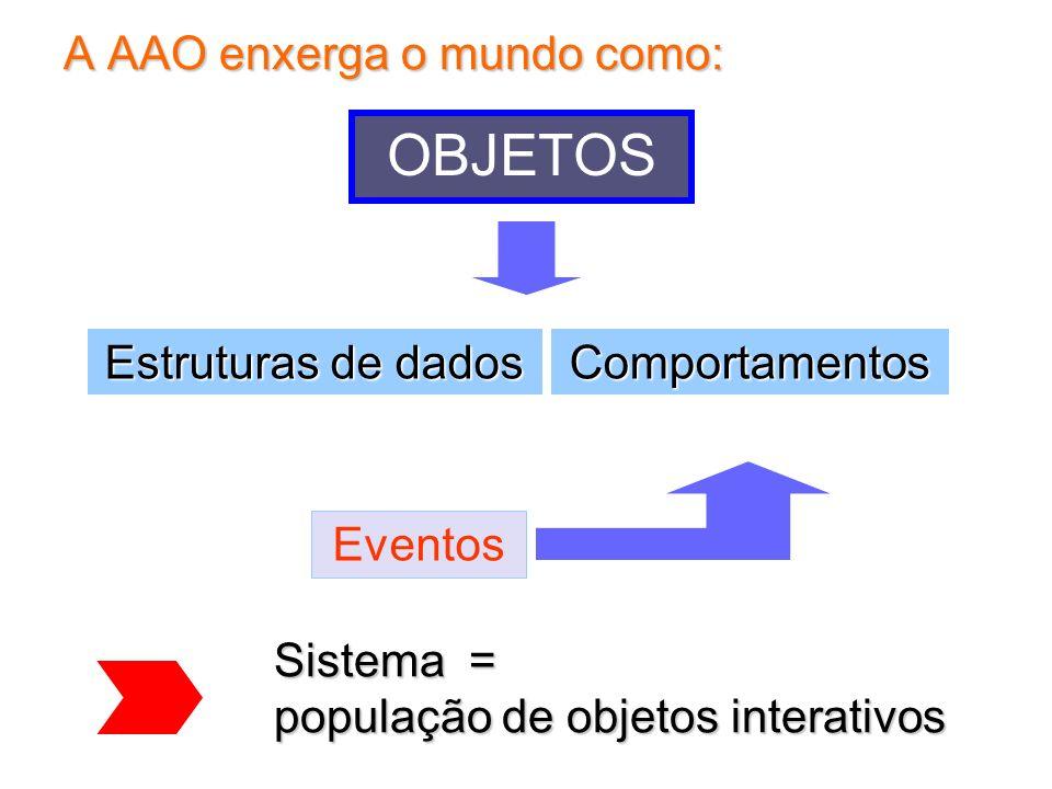A AAO enxerga o mundo como: Sistema = população de objetos interativos Estruturas de dados Comportamentos OBJETOS Eventos
