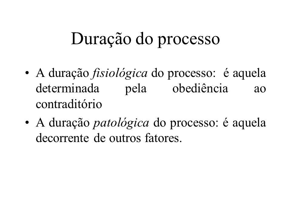 Duração do processo A duração fisiológica do processo: é aquela determinada pela obediência ao contraditório A duração patológica do processo: é aquel
