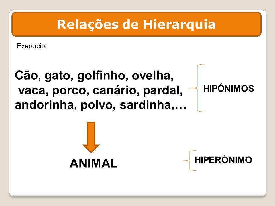 Relações de Hierarquia Cão, gato, golfinho, ovelha, vaca, porco, canário, pardal, andorinha, polvo, sardinha,… ANIMAL HIPERÓNIMO HIPÓNIMOS Exercício: