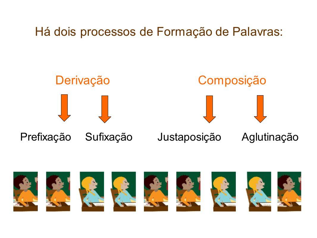 Há dois processos de Formação de Palavras: DerivaçãoComposição Sufixação Aglutinação Prefixação Justaposição
