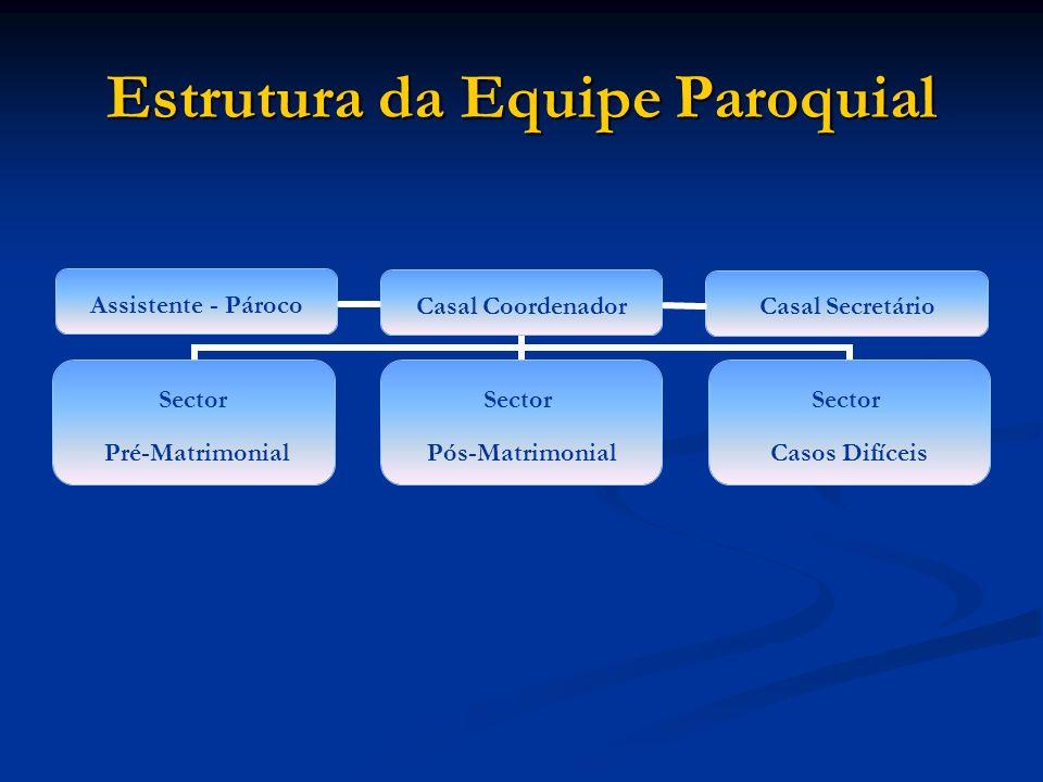 Estrutura da Equipe Paroquial Assistente - Pároco Casal Secretário
