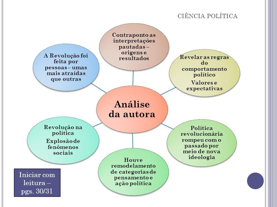 Análise da autora Contraponto as interpretações pautadas – origens e resultados Revelar as regras do comportamento político Valores e expectativas Pol