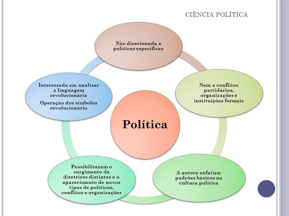 Política Não direcionada a políticas específicas Nem a conflitos partidários, organizações e instituições formais A autora enfatiza: padrões básicos n
