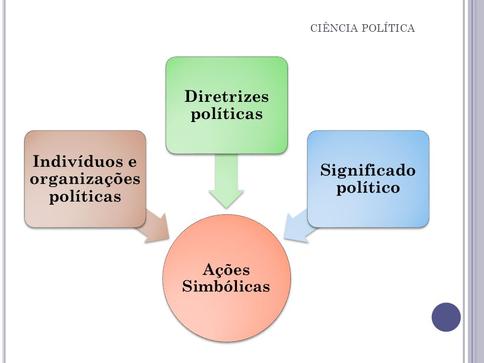 Ações Simbólicas Indivíduos e organizações políticas Diretrizes políticas Significado político CIÊNCIA POLÍTICA