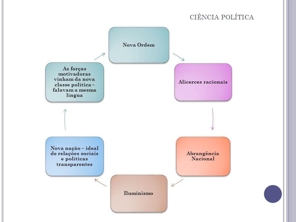 Nova Ordem Alicerces racionais Abrangência Nacional Iluminismo Nova nação – ideal de relações sociais e políticas transparentes As forças motivadoras