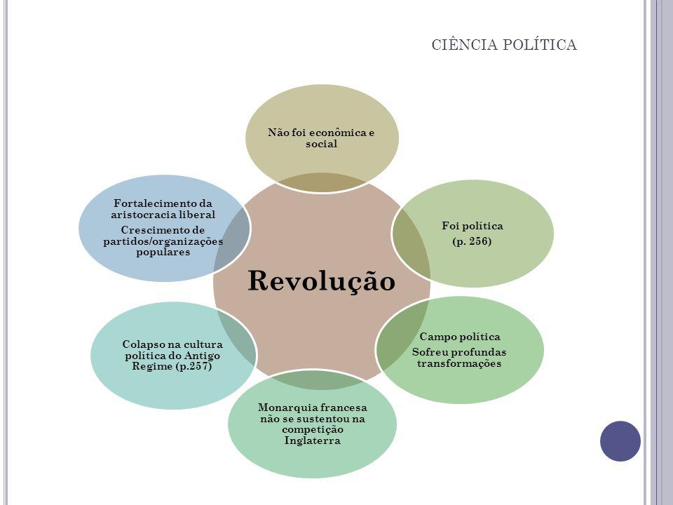 Revolução Não foi econômica e social Foi política (p. 256) Campo política Sofreu profundas transformações Monarquia francesa não se sustentou na compe