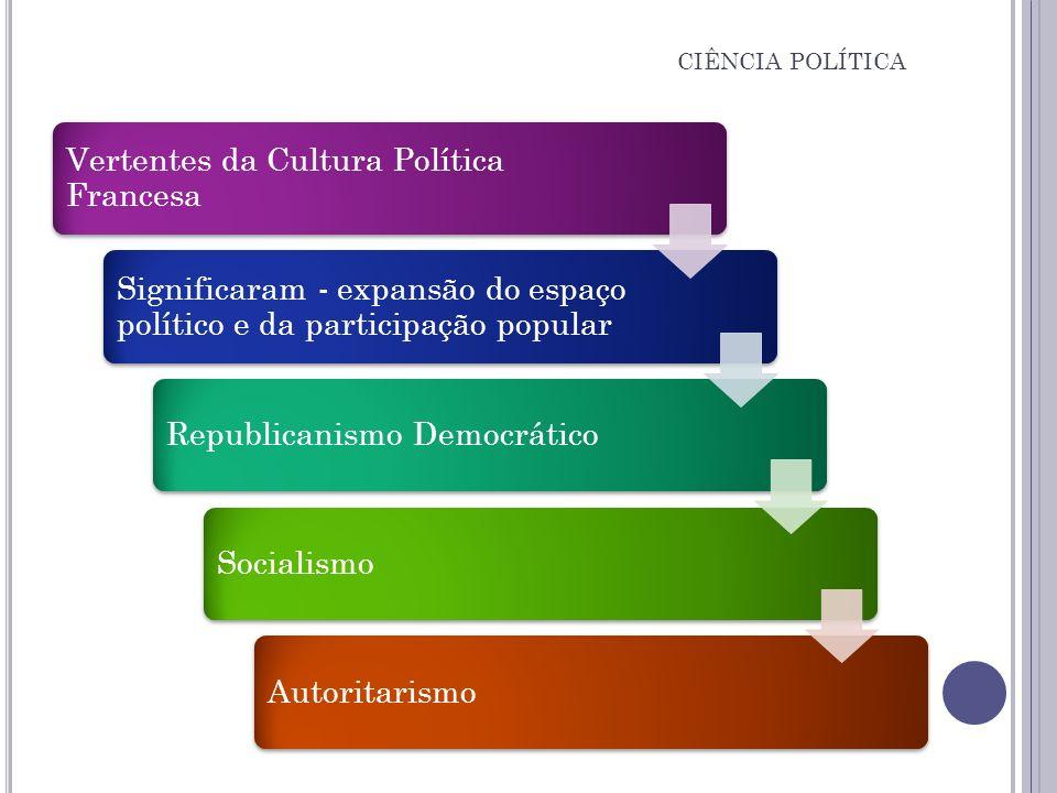 Vertentes da Cultura Política Francesa Significaram - expansão do espaço político e da participação popular Republicanismo DemocráticoSocialismoAutori