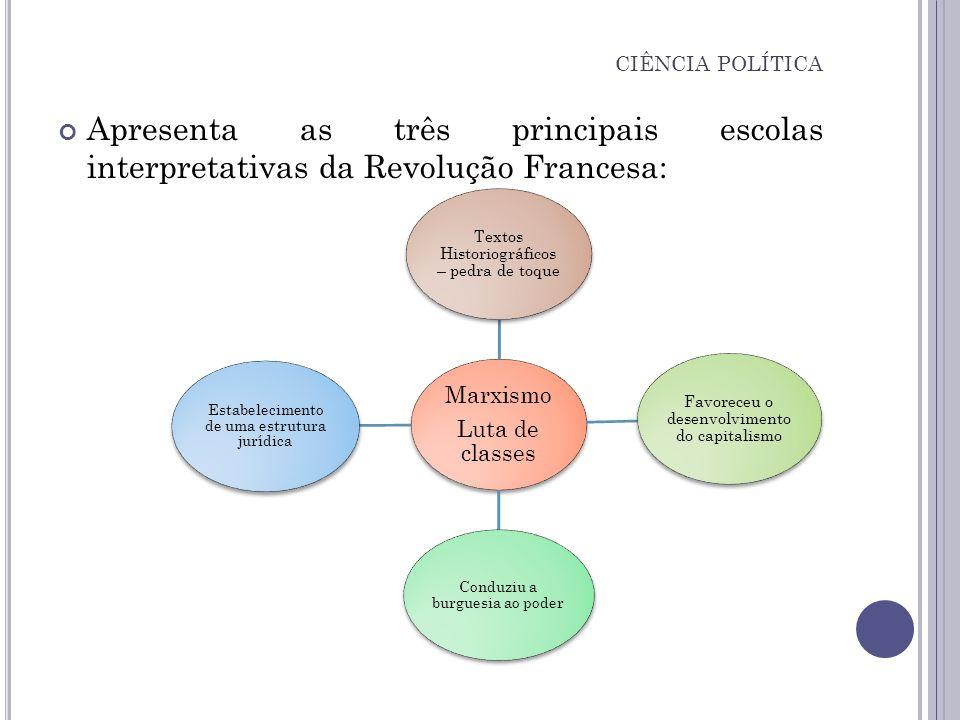 Apresenta as três principais escolas interpretativas da Revolução Francesa: CIÊNCIA POLÍTICA Marxismo Luta de classes Textos Historiográficos – pedra