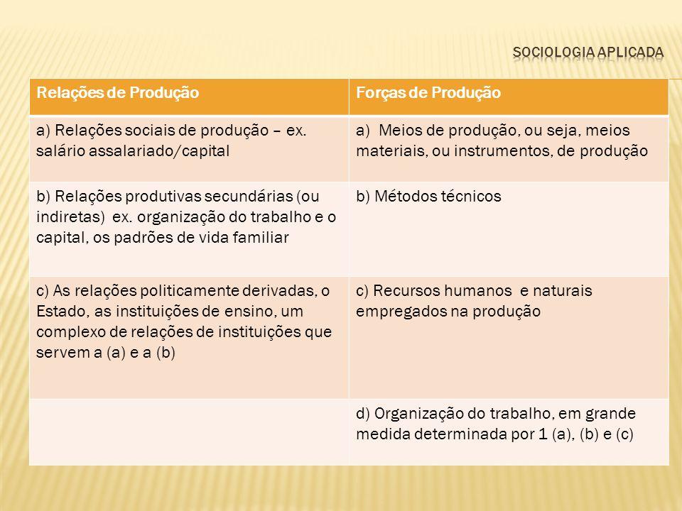 Tabela – Elementos de um Modo de Produção Relações de ProduçãoForças de Produção a) Relações sociais de produção – ex. salário assalariado/capital a)