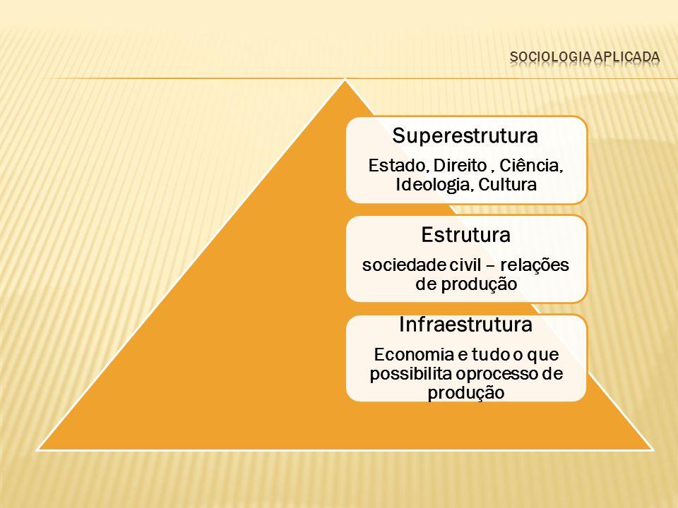 Superestrutura Estado, Direito, Ciência, Ideologia, Cultura Estrutura sociedade civil – relações de produção Infraestrutura Economia e tudo o que poss