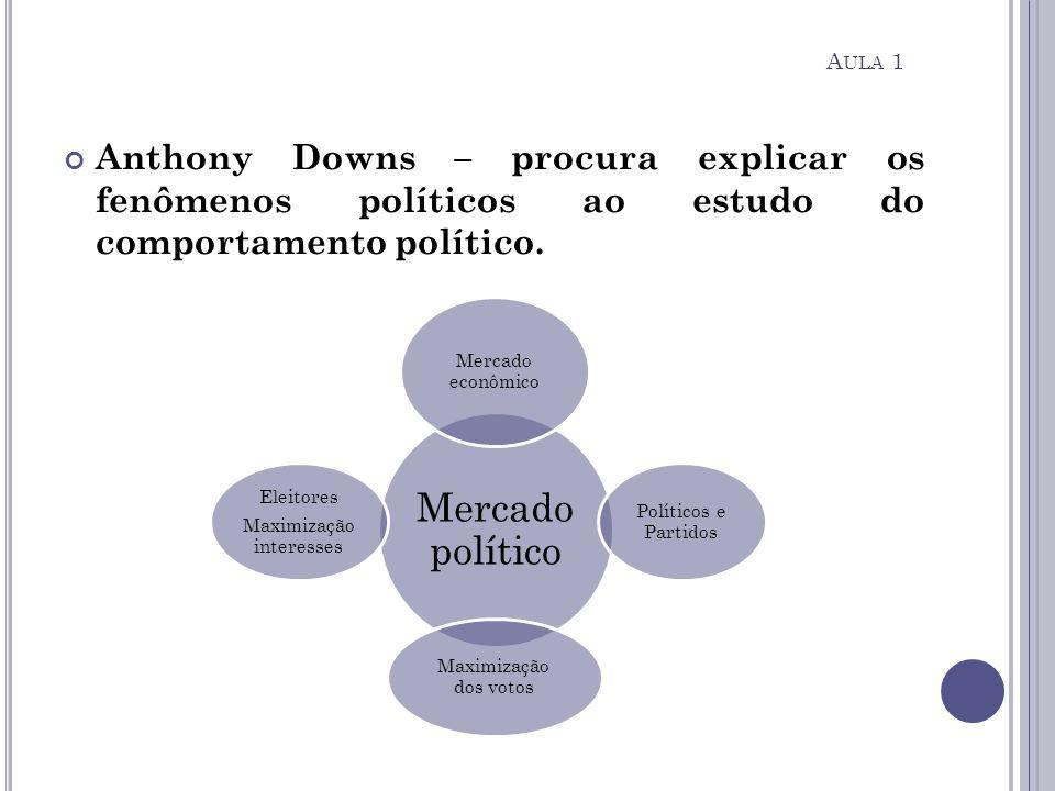 Anthony Downs – procura explicar os fenômenos políticos ao estudo do comportamento político. Mercado político Mercado econômico Políticos e Partidos M