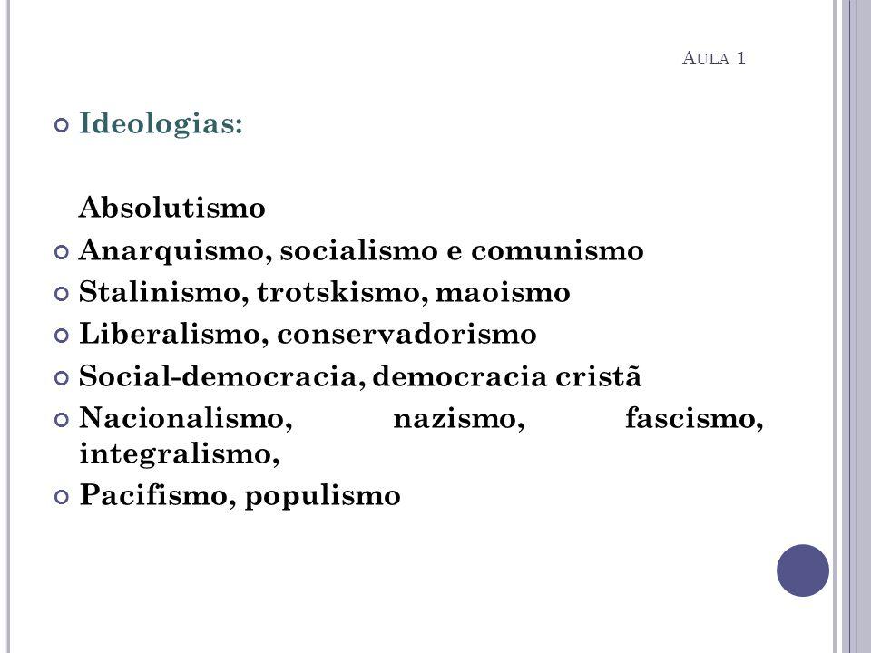 Ideologias: Absolutismo Anarquismo, socialismo e comunismo Stalinismo, trotskismo, maoismo Liberalismo, conservadorismo Social-democracia, democracia
