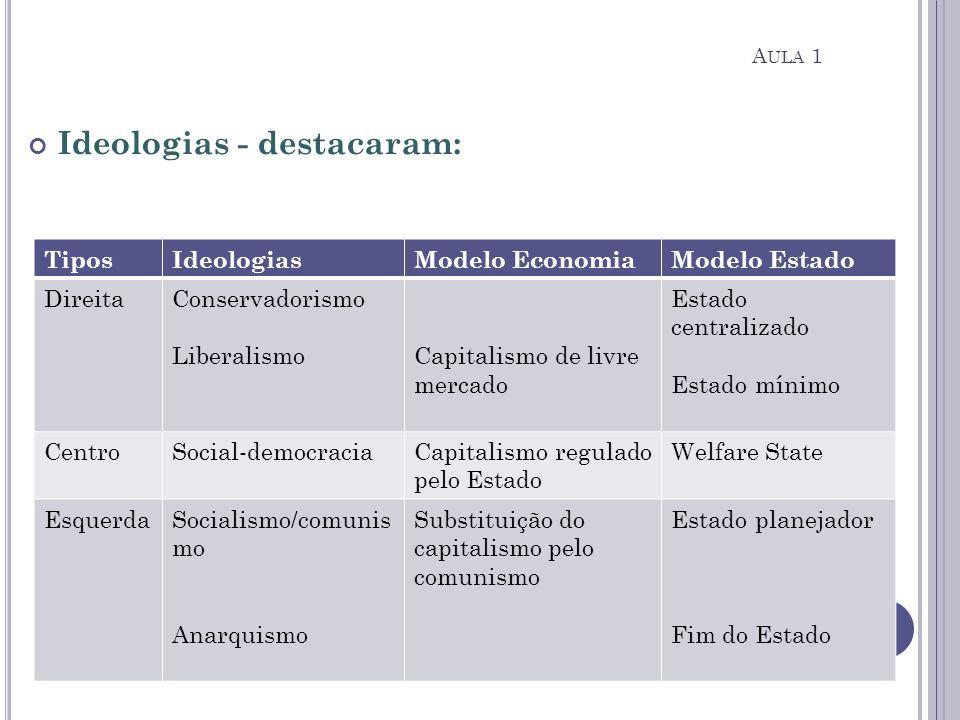 Ideologias - destacaram: TiposIdeologiasModelo EconomiaModelo Estado DireitaConservadorismo LiberalismoCapitalismo de livre mercado Estado centralizad