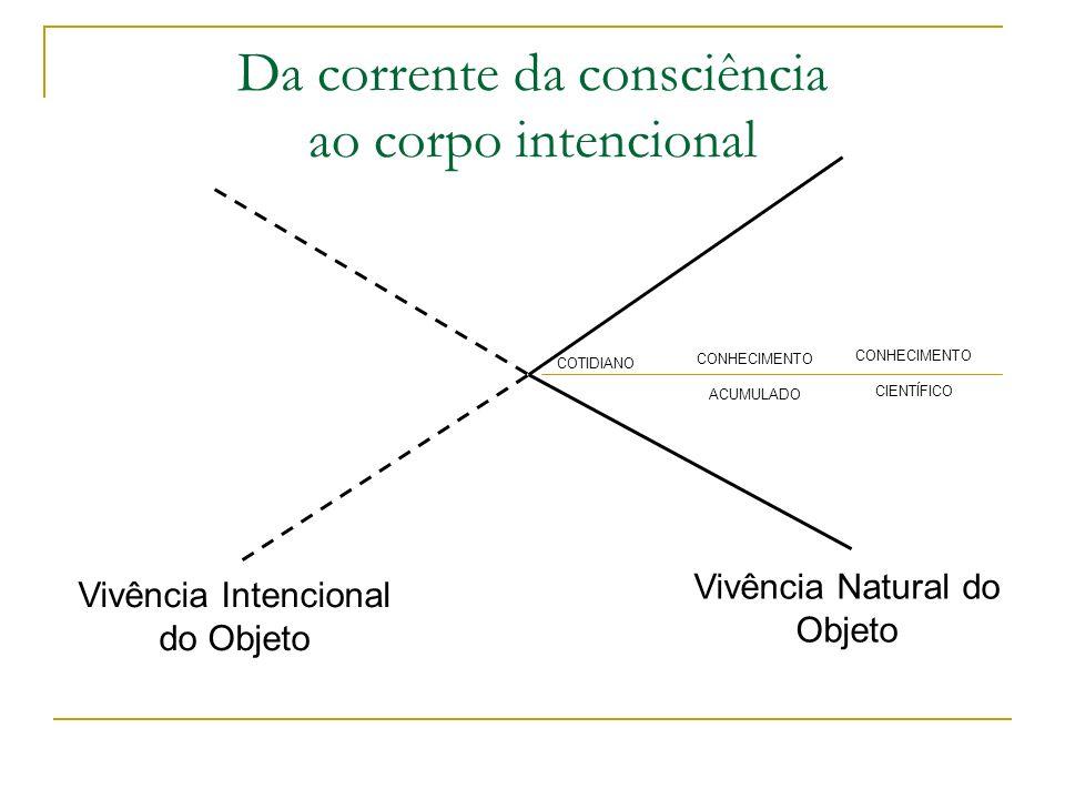 Da corrente da consciência ao corpo intencional Vivência Intencional do Objeto Vivência Natural do Objeto COTIDIANO CONHECIMENTO ACUMULADO CONHECIMENT