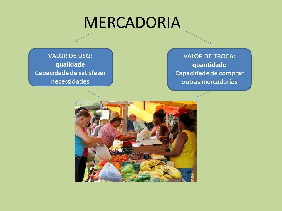 MERCADORIA VALOR DE USO: qualidade Capacidade de satisfazer necessidades VALOR DE TROCA: quantidade Capacidade de comprar outras mercadorias