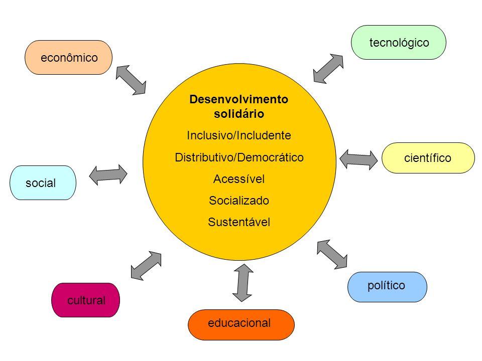 Desenvolvimento solidário Inclusivo/Includente Distributivo/Democrático Acessível Socializado Sustentável científico tecnológico político educacional cultural social econômico