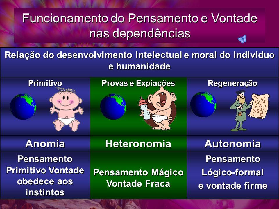 Funcionamento do Pensamento e Vontade nas dependências Relação do desenvolvimento intelectual e moral do indivíduo e humanidade Primitivo Provas e Exp