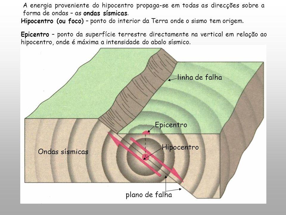 Epicentro Hipocentro plano de falha linha de falha Ondas sísmicas Hipocentro (ou foco) – ponto do interior da Terra onde o sismo tem origem. A energia