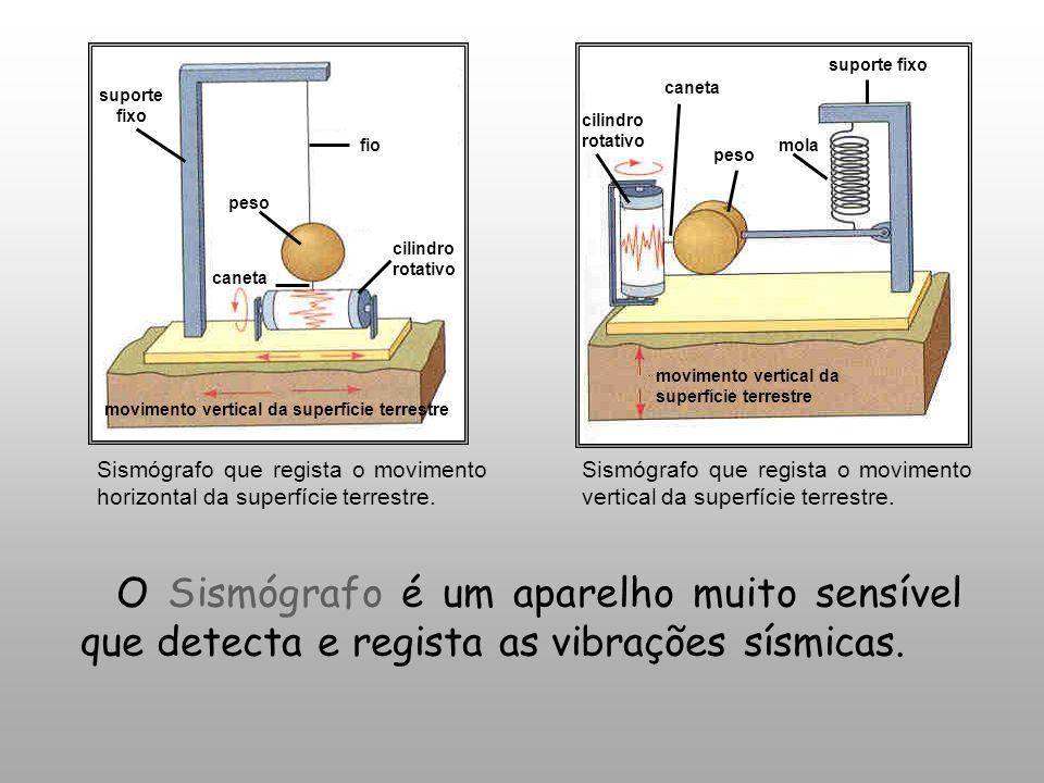 movimento vertical da superfície terrestre cilindro rotativo caneta peso mola suporte fixo Sismógrafo que regista o movimento vertical da superfície t