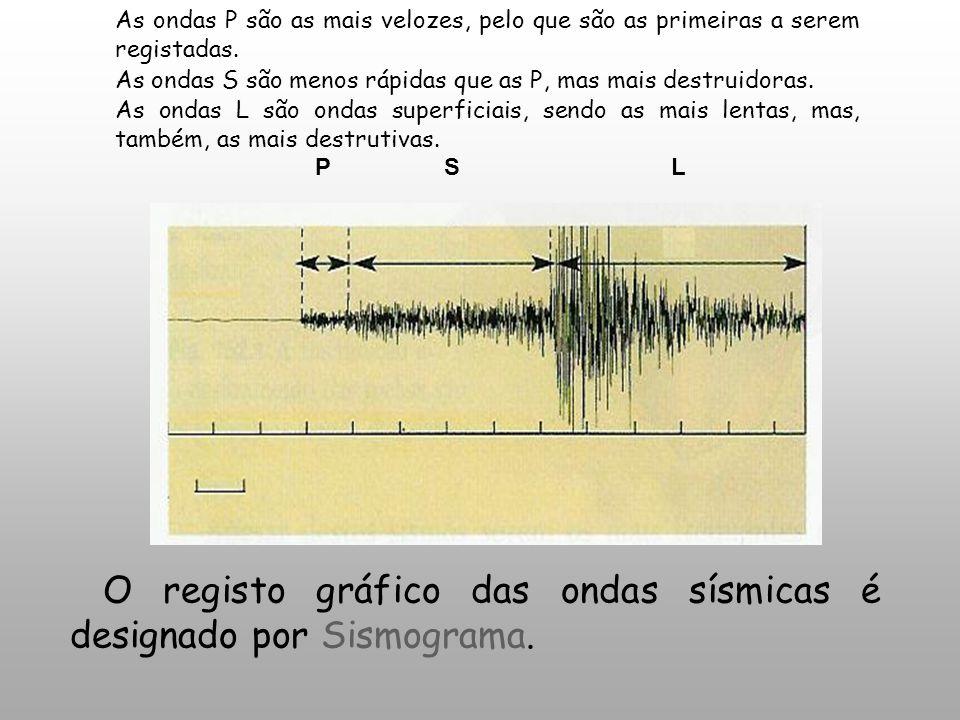 PSL 1 min O registo gráfico das ondas sísmicas é designado por Sismograma. As ondas P são as mais velozes, pelo que são as primeiras a serem registada