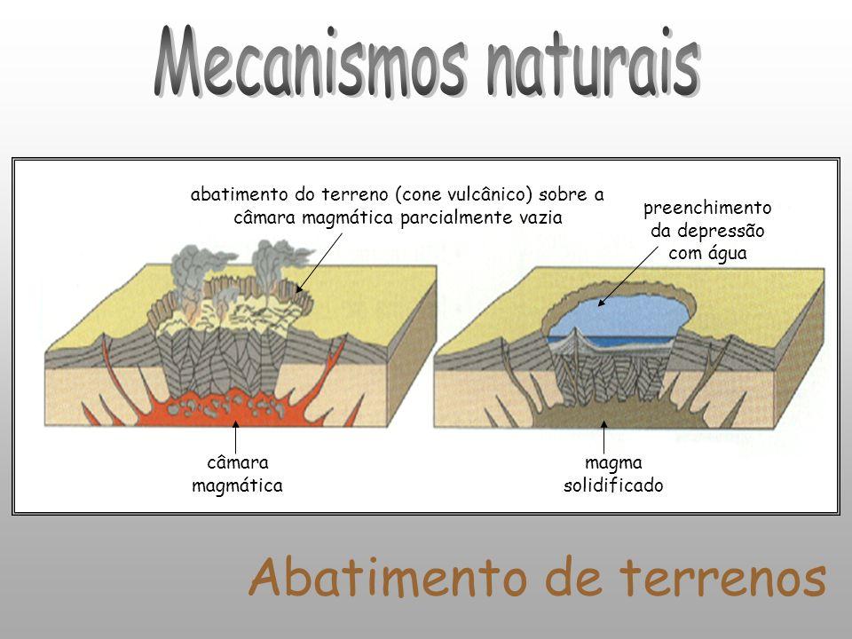 Abatimento de terrenos câmara magmática abatimento do terreno (cone vulcânico) sobre a câmara magmática parcialmente vazia preenchimento da depressão