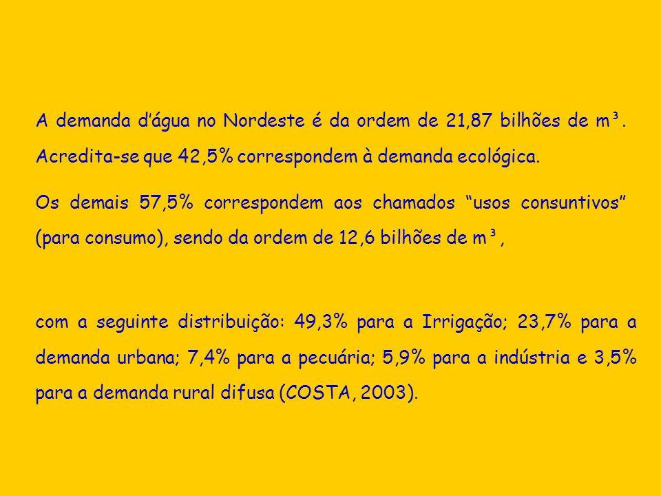 A demanda dágua no Nordeste é da ordem de 21,87 bilhões de m³. Acredita-se que 42,5% correspondem à demanda ecológica. Os demais 57,5% correspondem ao