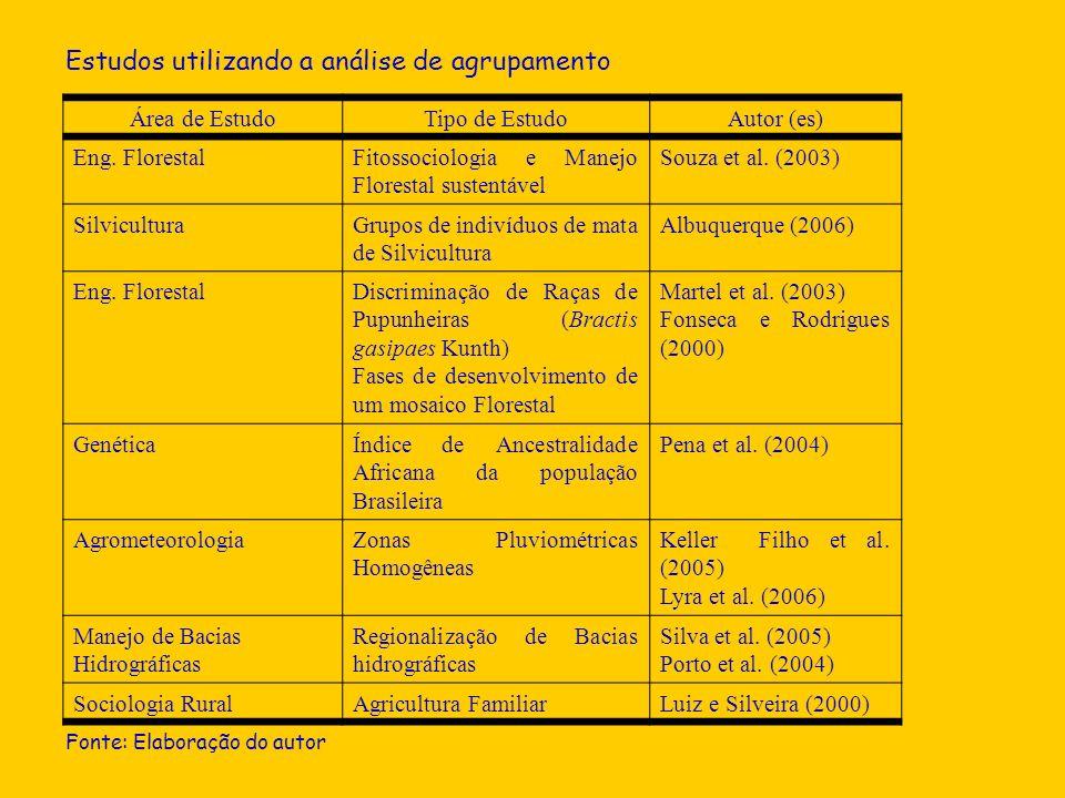 Área de EstudoTipo de EstudoAutor (es) Eng. FlorestalFitossociologia e Manejo Florestal sustentável Souza et al. (2003) SilviculturaGrupos de indivídu