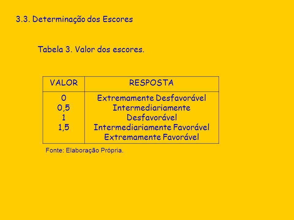 3.3. Determinação dos Escores Tabela 3. Valor dos escores. VALORRESPOSTA 0 0,5 1 1,5 Extremamente Desfavorável Intermediariamente Desfavorável Interme