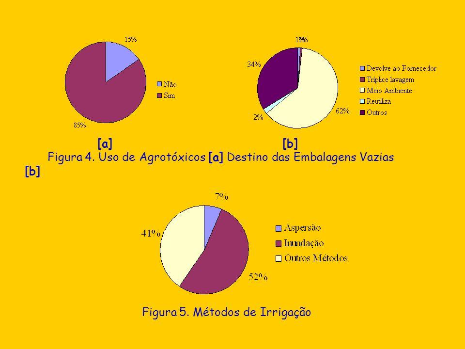 Figura 4. Uso de Agrotóxicos [a] Destino das Embalagens Vazias [b] Figura 5. Métodos de Irrigação