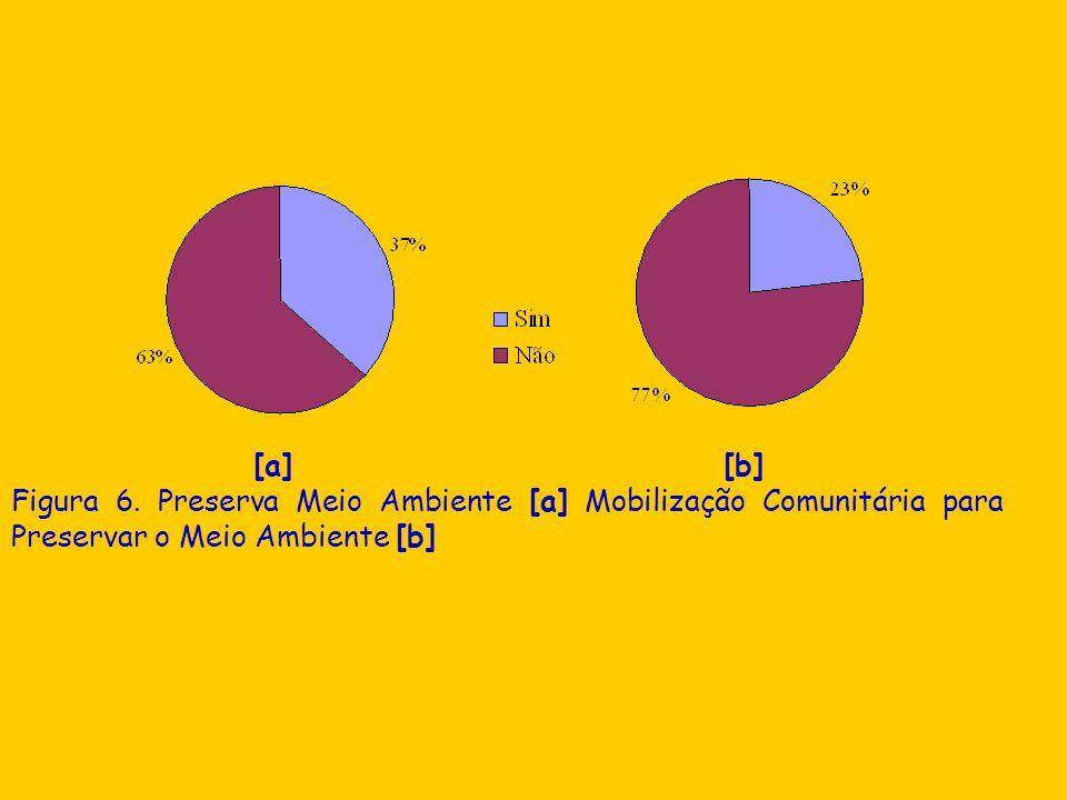 [a] [b] Figura 6. Preserva Meio Ambiente [a] Mobilização Comunitária para Preservar o Meio Ambiente [b]