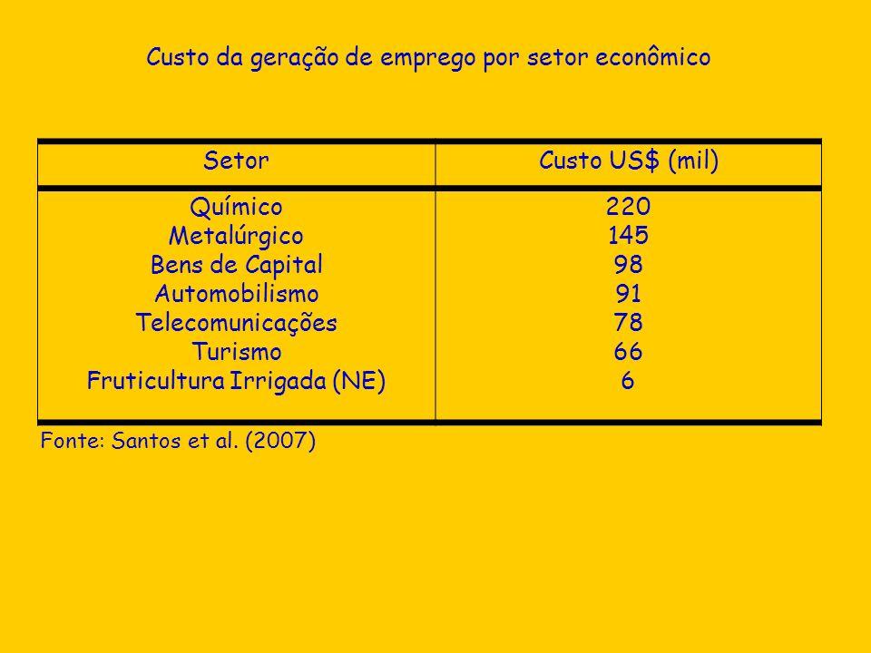 Custo da geração de emprego por setor econômico Fonte: Santos et al. (2007) SetorCusto US$ (mil) Químico Metalúrgico Bens de Capital Automobilismo Tel