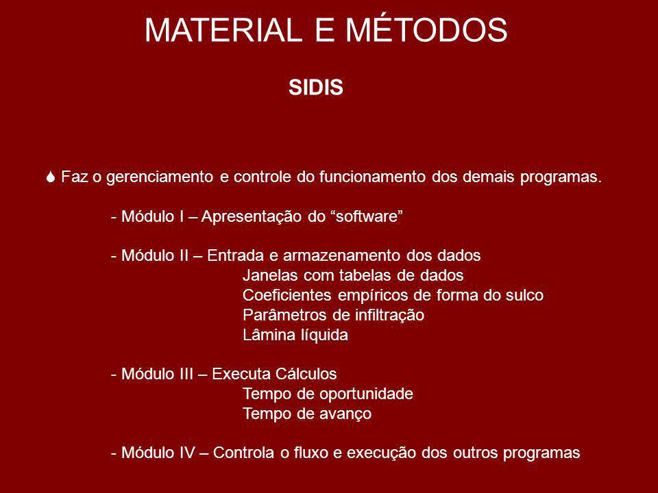 MATERIAL E MÉTODOS DIMENSIONAMENTO DO SISTEMA DE IRRIGAÇÃO POR SULCOS ATRAVÉS DO SIDIS DADOS BÁSICOS Vazão disponível (QT) Comprimento máximo do sulco (L) Coeficiente de Rugosidade de Manning (n) Declividade (S0) Largura do campo (W) Espaçamento entre sulcos (wf) Velocidade média dágua (V) Coeficientes empíricos da forma do sulco (ρ1 e ρ2) Parâmetros de infiltração do solo (a, k, f0) para as primeiras e subseqüentes irrigações Lâmina líquida (Zn) Turno de rega (TR)