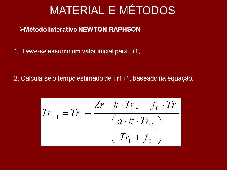 MATERIAL E MÉTODOS b) TEMPO DE AVANÇO 1.Vazão Máxima Não Erosiva: Sendo: Qmax = vazão máxima não erosiva (m3/m); n = coeficiente de rugosidade de Manning; Р1 e Р2 = coeficientes empíricos de forma do sulco; S0 = declividade do sulco (m/m); Vmax = velocidade média máxima dágua no sulco (m/m).
