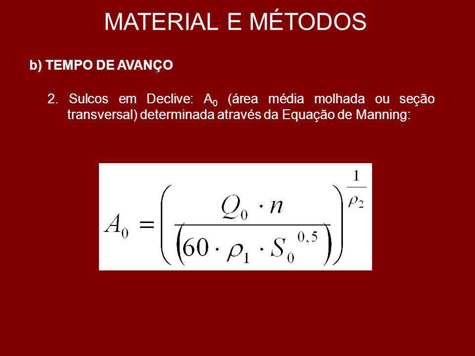 MATERIAL E MÉTODOS b) TEMPO DE AVANÇO 3.