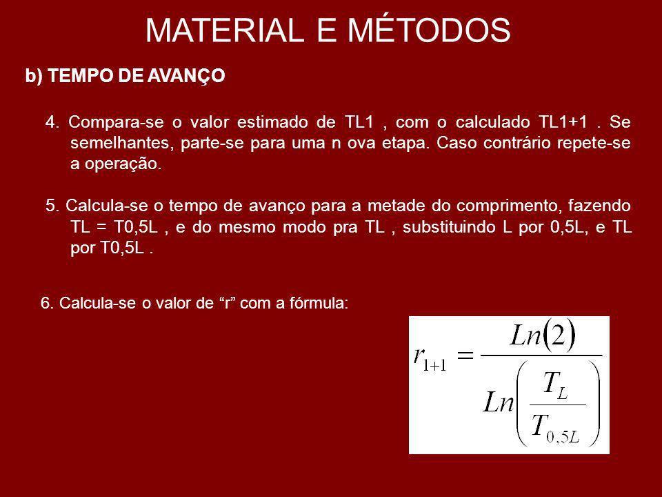 MATERIAL E MÉTODOS 7.Compara-se o valor estimado de r com o valor calculado.