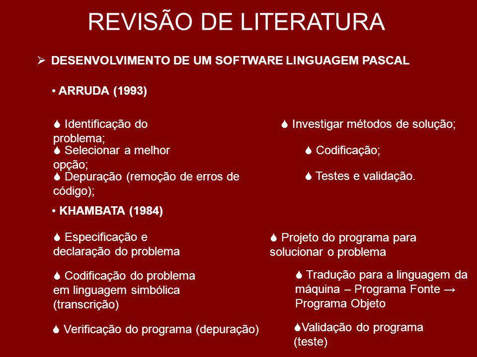REVISÃO DE LITERATURA DESENVOLVIMENTO DE UM SOFTWARE LINGUAGEM PASCAL PASAHOW (1989) A linguagem PASCAL foi inventada pelo Prof.