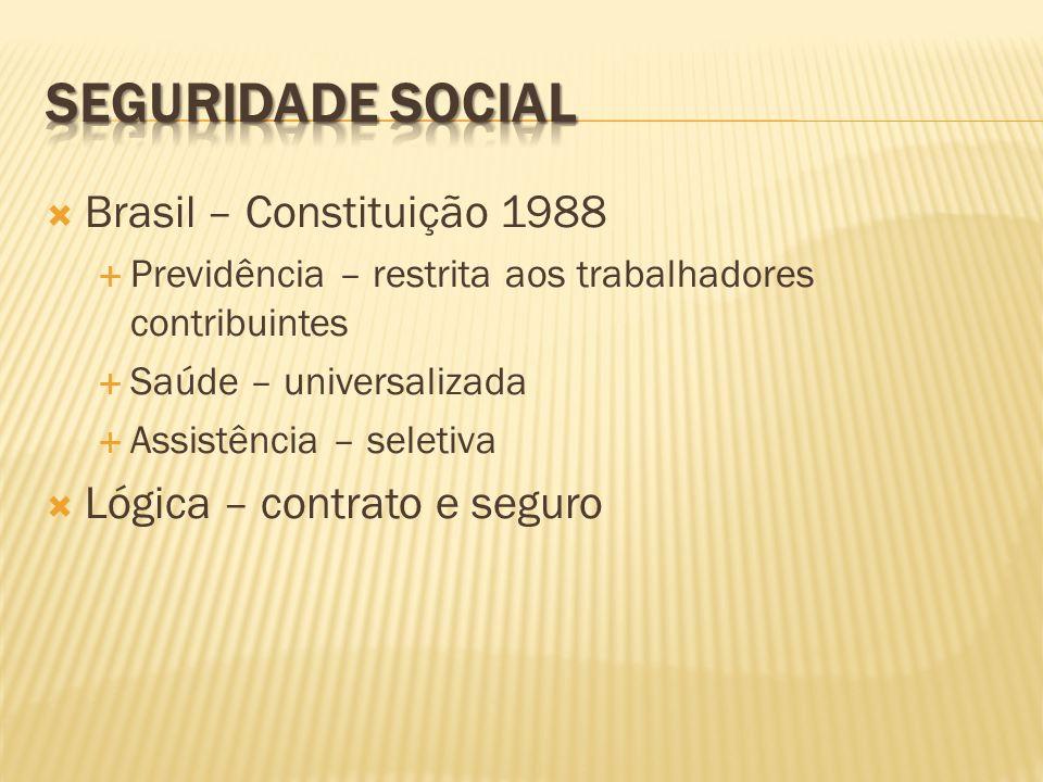 Brasil – Constituição 1988 Previdência – restrita aos trabalhadores contribuintes Saúde – universalizada Assistência – seletiva Lógica – contrato e se