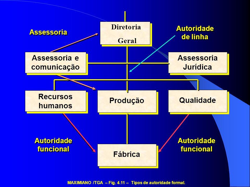 Autoridade de linha Assessoria Autoridade funcional MAXIMIANO /TGA – Fig. 4.11 – Tipos de autoridade formal. Assessoria Jurídica Recursos humanos Qual