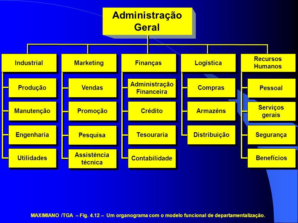 MAXIMIANO /TGA – Fig. 4.12 – Um organograma com o modelo funcional de departamentalização. Administração Geral Vendas Promoção Pesquisa Assistência té
