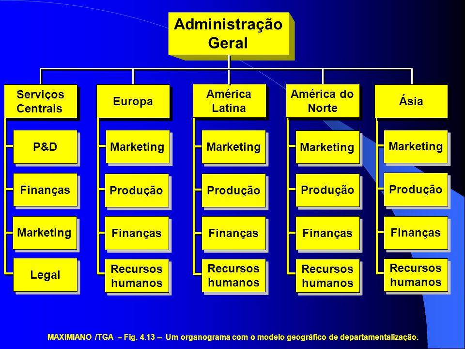 Administração Geral P&D Finanças Marketing Legal Serviços Centrais Serviços Centrais MAXIMIANO /TGA – Fig. 4.13 – Um organograma com o modelo geográfi