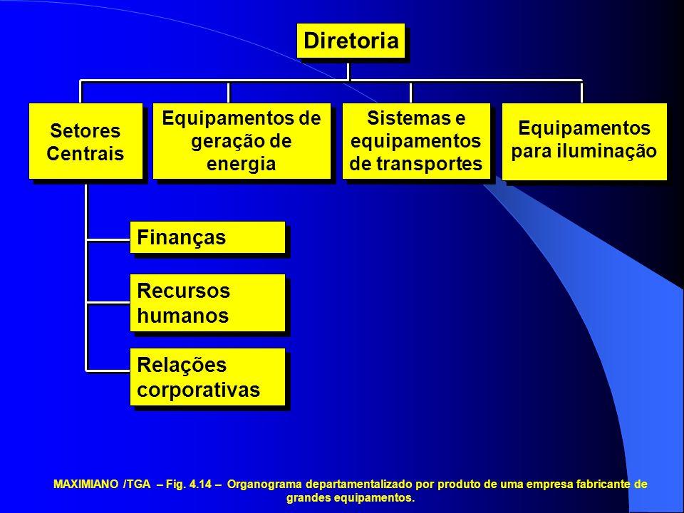 Equipamentos de geração de energia Sistemas e equipamentos de transportes Equipamentos para iluminação Diretoria Setores Centrais Finanças Recursos hu