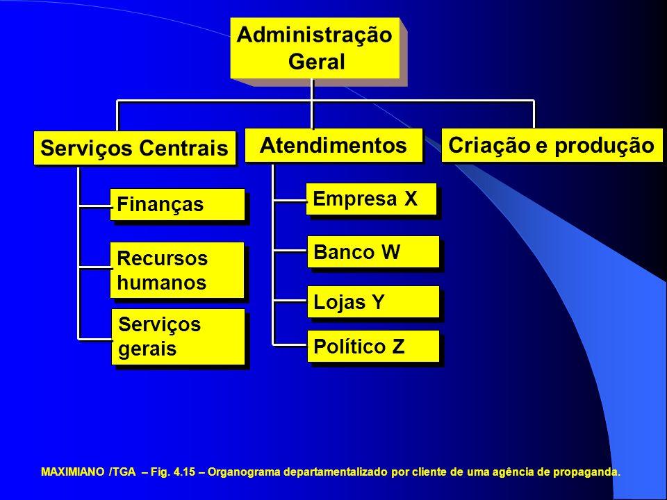 Administração Geral Finanças Recursos humanos Serviços gerais Serviços Centrais Criação e produção MAXIMIANO /TGA – Fig. 4.15 – Organograma departamen