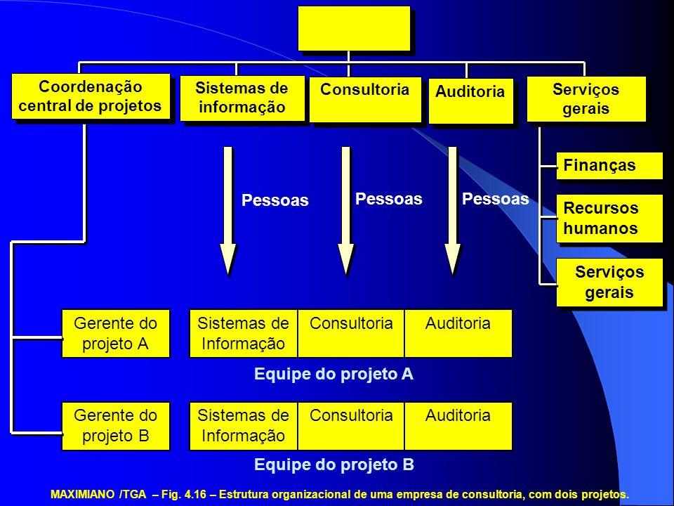 Sistemas de Informação ConsultoriaAuditoria Sistemas de Informação ConsultoriaAuditoria Equipe do projeto A Equipe do projeto B Pessoas Gerente do pro