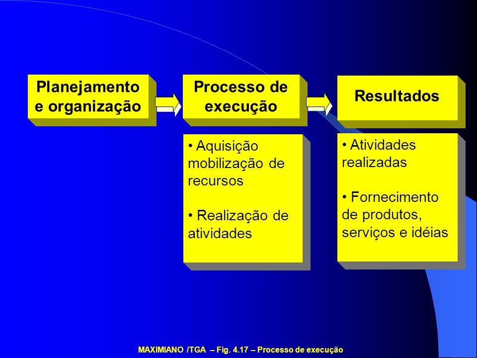 Planejamento e organização Processo de execução Resultados Aquisição mobilização de recursos Realização de atividades Atividades realizadas Fornecimen