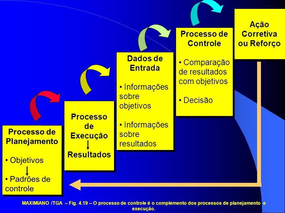 MAXIMIANO /TGA – Fig. 4.19 – O processo de controle é o complemento dos processos de planejamento e execução. Processo de Planejamento Objetivos Padrõ